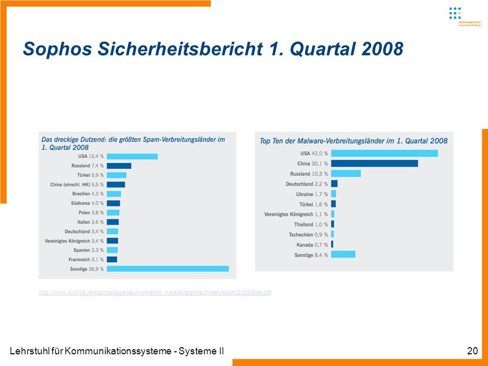 Lehrstuhl für Kommunikationssysteme - Systeme II20 Sophos Sicherheitsbericht 1.