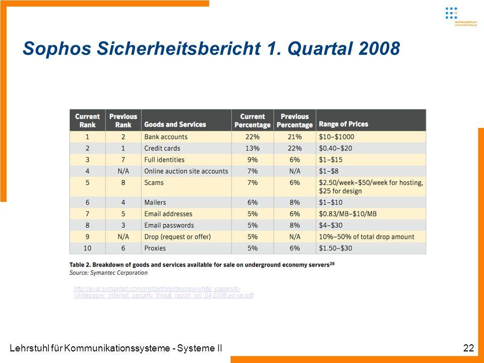 Lehrstuhl für Kommunikationssysteme - Systeme II22 Sophos Sicherheitsbericht 1.