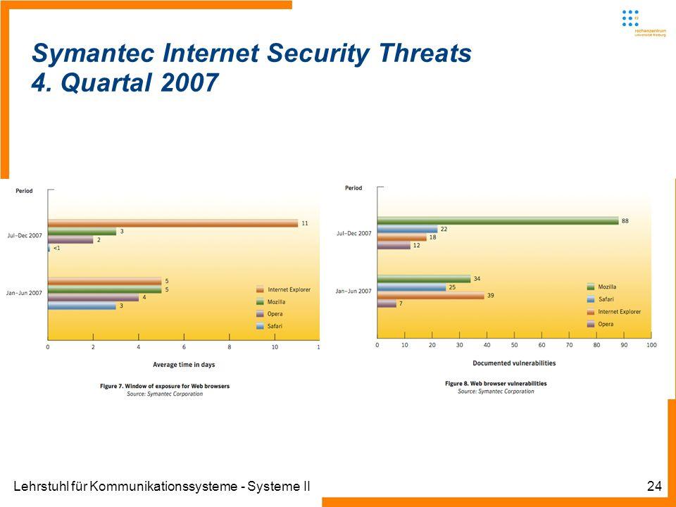 Lehrstuhl für Kommunikationssysteme - Systeme II24 Symantec Internet Security Threats 4. Quartal 2007