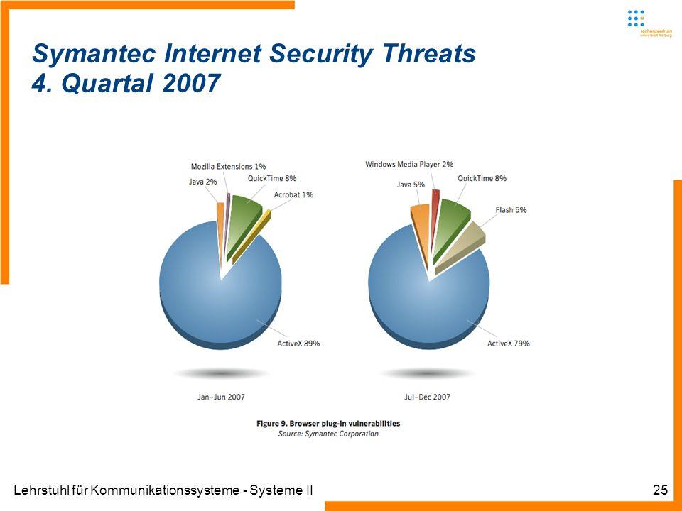 Lehrstuhl für Kommunikationssysteme - Systeme II25 Symantec Internet Security Threats 4. Quartal 2007