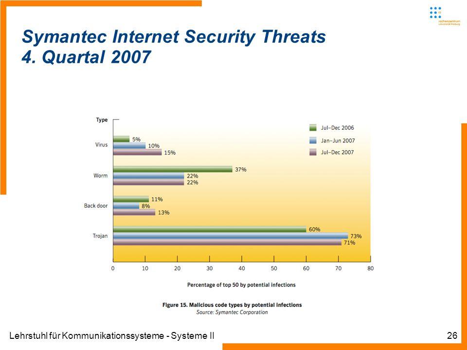 Lehrstuhl für Kommunikationssysteme - Systeme II26 Symantec Internet Security Threats 4. Quartal 2007
