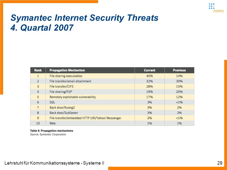 Lehrstuhl für Kommunikationssysteme - Systeme II29 Symantec Internet Security Threats 4.