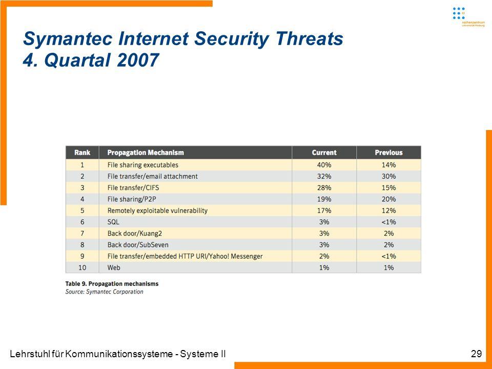 Lehrstuhl für Kommunikationssysteme - Systeme II29 Symantec Internet Security Threats 4. Quartal 2007