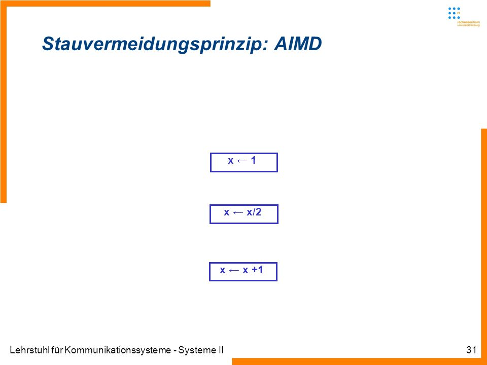 Lehrstuhl für Kommunikationssysteme - Systeme II31 Stauvermeidungsprinzip: AIMD x 1 x x +1 x x/2