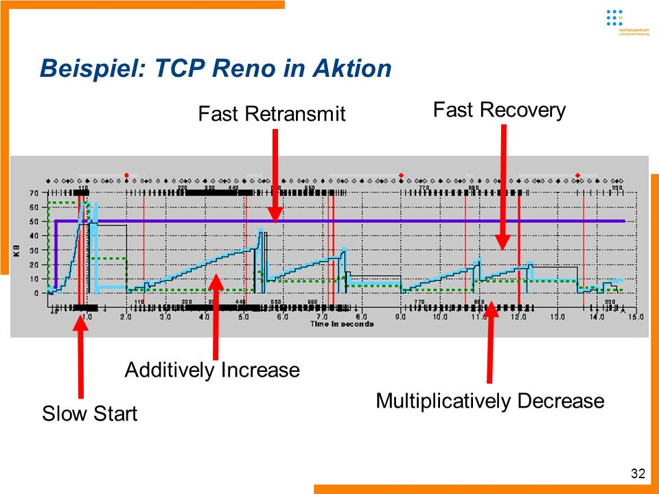 32 Beispiel: TCP Reno in Aktion Slow Start Additively Increase Fast Recovery Fast Retransmit Multiplicatively Decrease