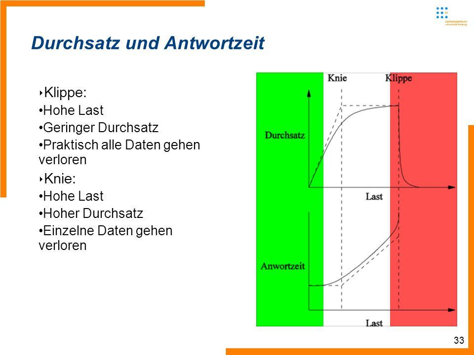 33 Durchsatz und Antwortzeit Klippe: Hohe Last Geringer Durchsatz Praktisch alle Daten gehen verloren Knie: Hohe Last Hoher Durchsatz Einzelne Daten g