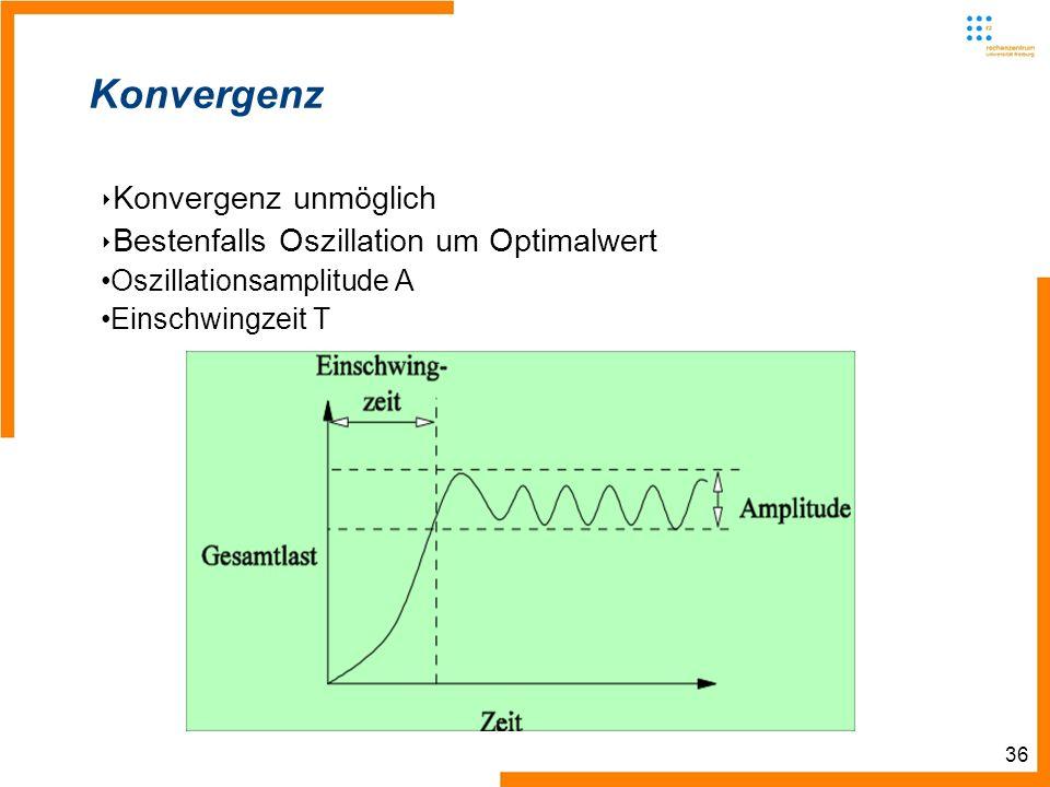 36 Konvergenz Konvergenz unmöglich Bestenfalls Oszillation um Optimalwert Oszillationsamplitude A Einschwingzeit T