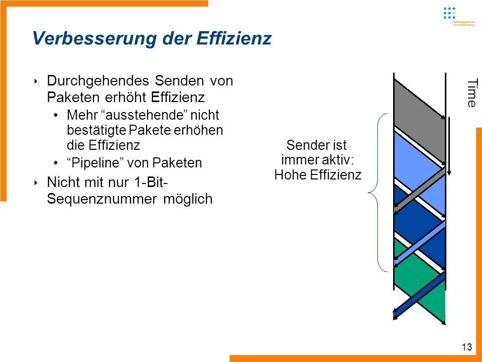 13 Time Sender ist immer aktiv: Hohe Effizienz Verbesserung der Effizienz Durchgehendes Senden von Paketen erhöht Effizienz Mehr ausstehende nicht bestätigte Pakete erhöhen die Effizienz Pipeline von Paketen Nicht mit nur 1-Bit- Sequenznummer möglich