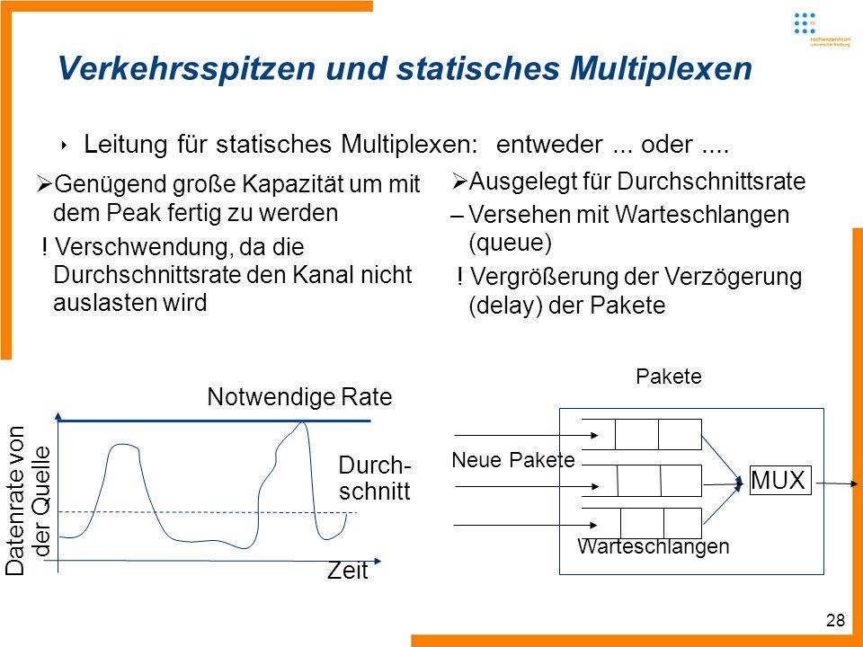 28 Verkehrsspitzen und statisches Multiplexen Leitung für statisches Multiplexen: entweder...