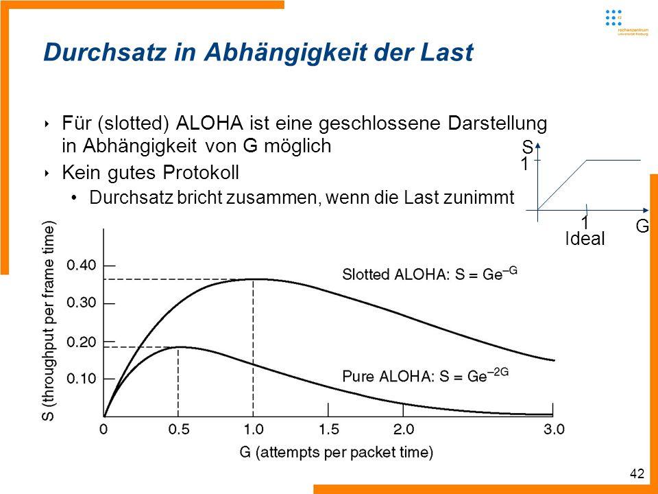 42 1 G S 1 Ideal Durchsatz in Abhängigkeit der Last Für (slotted) ALOHA ist eine geschlossene Darstellung in Abhängigkeit von G möglich Kein gutes Protokoll Durchsatz bricht zusammen, wenn die Last zunimmt