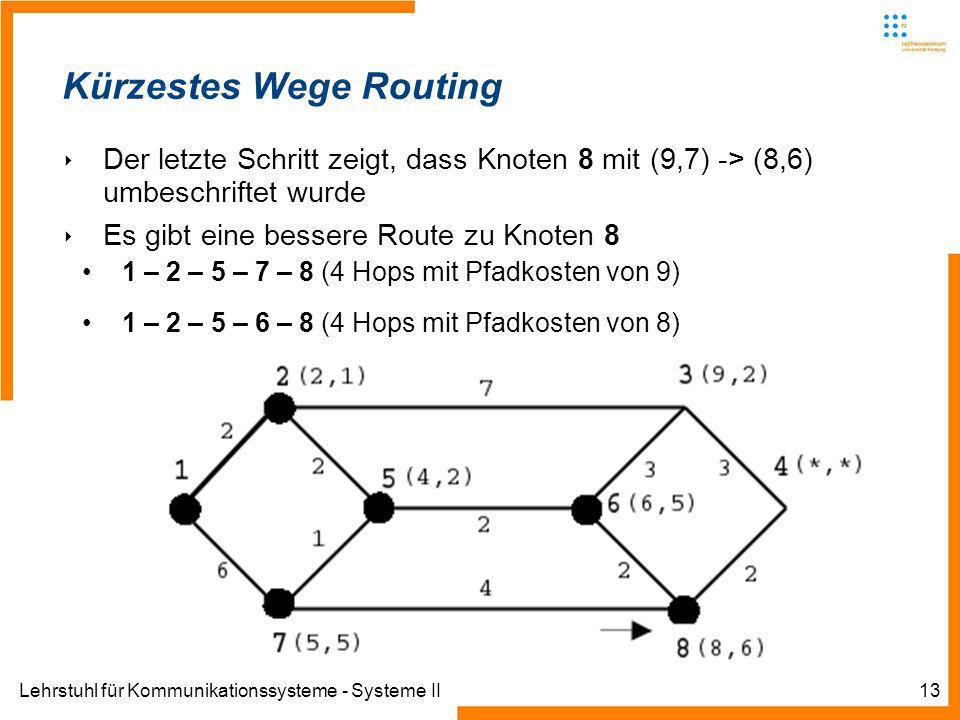 Lehrstuhl für Kommunikationssysteme - Systeme II13 Kürzestes Wege Routing Der letzte Schritt zeigt, dass Knoten 8 mit (9,7) -> (8,6) umbeschriftet wurde Es gibt eine bessere Route zu Knoten 8 1 – 2 – 5 – 7 – 8 (4 Hops mit Pfadkosten von 9) 1 – 2 – 5 – 6 – 8 (4 Hops mit Pfadkosten von 8)