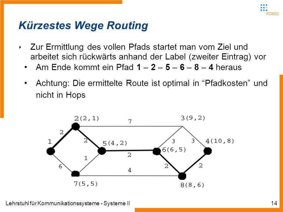 Lehrstuhl für Kommunikationssysteme - Systeme II14 Kürzestes Wege Routing Zur Ermittlung des vollen Pfads startet man vom Ziel und arbeitet sich rückwärts anhand der Label (zweiter Eintrag) vor Am Ende kommt ein Pfad 1 – 2 – 5 – 6 – 8 – 4 heraus Achtung: Die ermittelte Route ist optimal in Pfadkosten und nicht in Hops