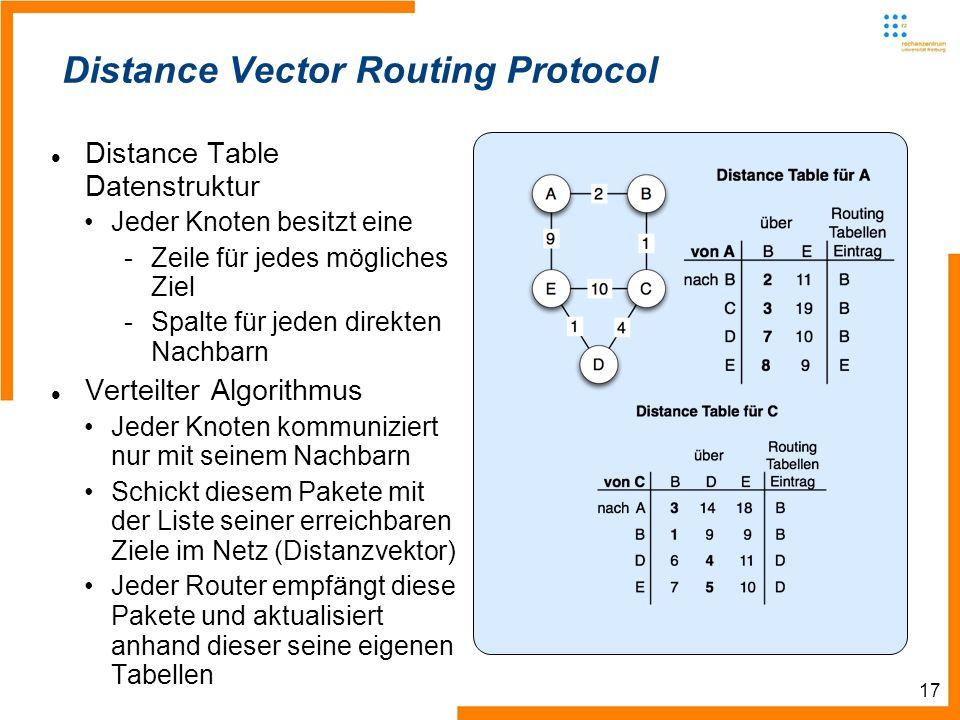 17 Distance Vector Routing Protocol Distance Table Datenstruktur Jeder Knoten besitzt eine -Zeile für jedes mögliches Ziel -Spalte für jeden direkten Nachbarn Verteilter Algorithmus Jeder Knoten kommuniziert nur mit seinem Nachbarn Schickt diesem Pakete mit der Liste seiner erreichbaren Ziele im Netz (Distanzvektor) Jeder Router empfängt diese Pakete und aktualisiert anhand dieser seine eigenen Tabellen