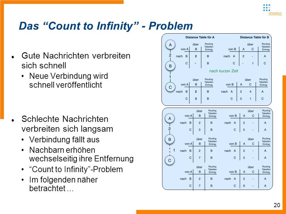 20 Das Count to Infinity - Problem Gute Nachrichten verbreiten sich schnell Neue Verbindung wird schnell veröffentlicht Schlechte Nachrichten verbreiten sich langsam Verbindung fällt aus Nachbarn erhöhen wechselseitig ihre Entfernung Count to Infinity-Problem Im folgenden näher betrachtet...