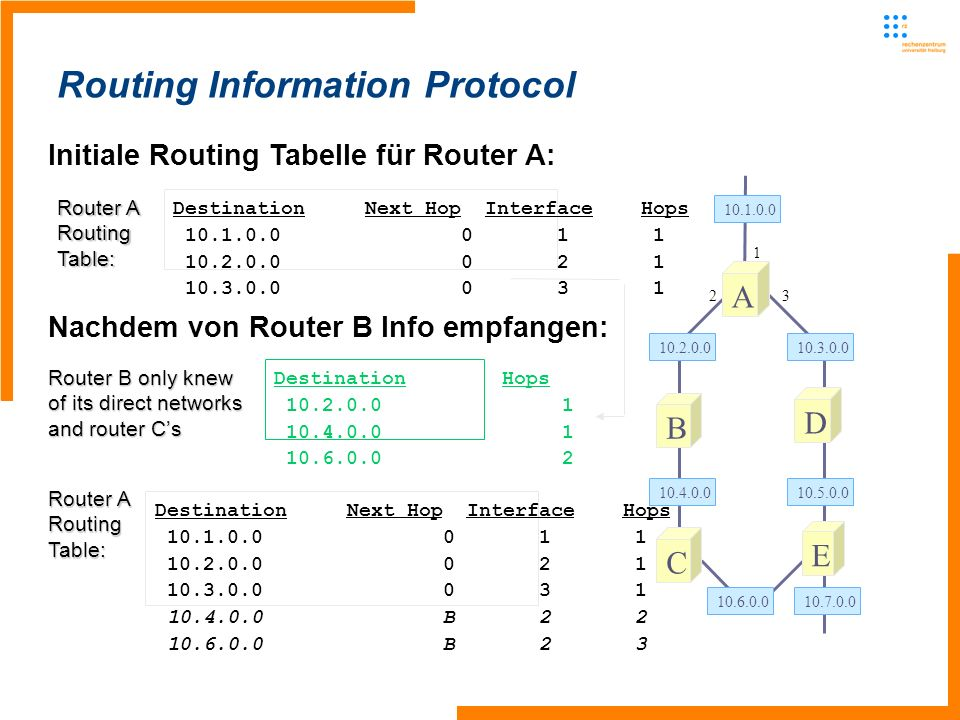 Routing Information Protocol Initiale Routing Tabelle für Router A: A B D C 10.1.0.0 10.2.0.010.3.0.0 10.4.0.010.5.0.0 10.6.0.010.7.0.0 E 1 23 Destination Next Hop Interface Hops 10.1.0.0011 10.2.0.0021 10.3.0.0031 Nachdem von Router B Info empfangen: Destination Hops 10.2.0.01 10.4.0.01 10.6.0.02 Destination Next Hop Interface Hops 10.1.0.0011 10.2.0.0021 10.3.0.0031 10.4.0.0B22 10.6.0.0B23 Router A RoutingTable: RoutingTable: Router B only knew of its direct networks and router Cs