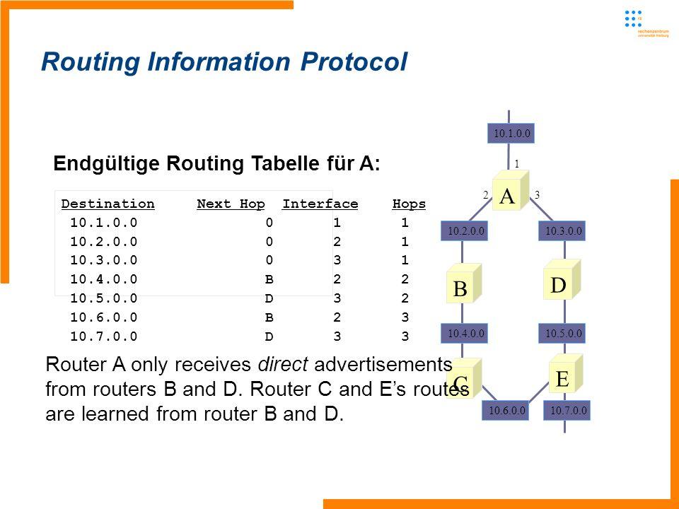 Routing Information Protocol Endgültige Routing Tabelle für A: Destination Next Hop Interface Hops 10.1.0.0011 10.2.0.0021 10.3.0.0031 10.4.0.0B22 10.