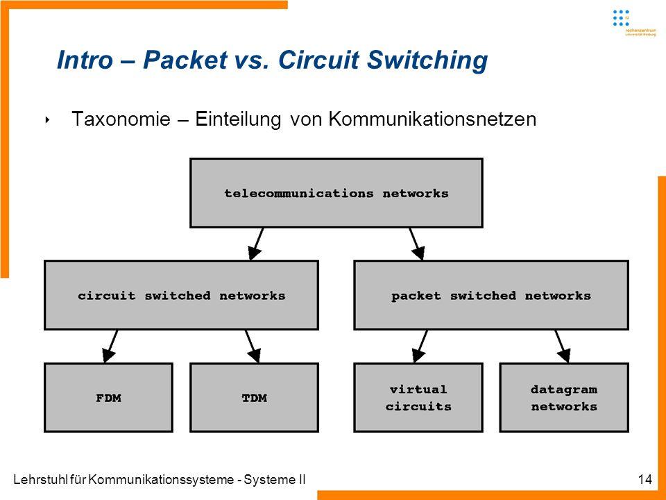 Lehrstuhl für Kommunikationssysteme - Systeme II14 Intro – Packet vs.