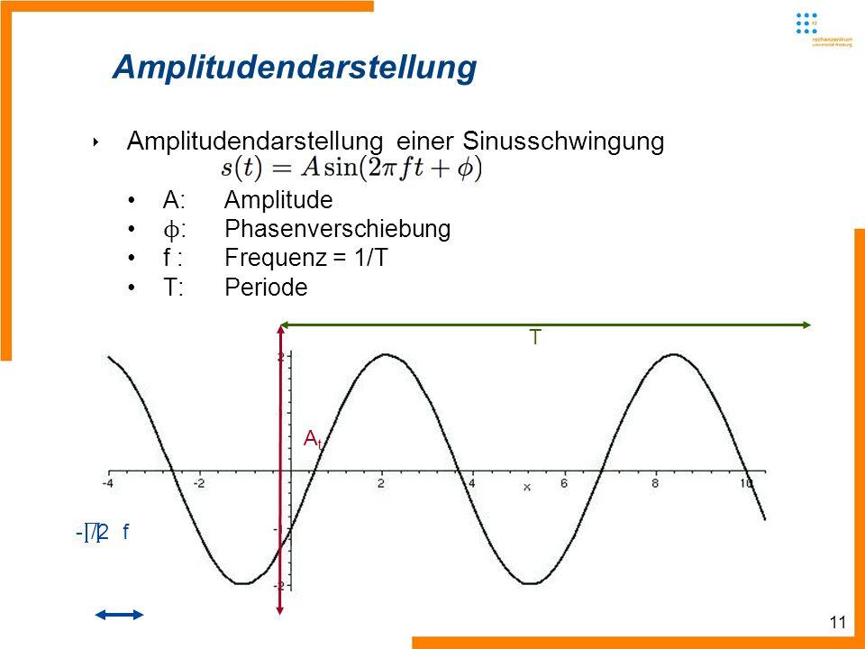 11 Amplitudendarstellung Amplitudendarstellung einer Sinusschwingung A:Amplitude ϕ : Phasenverschiebung f :Frequenz = 1/T T:Periode AtAt - /2 f T