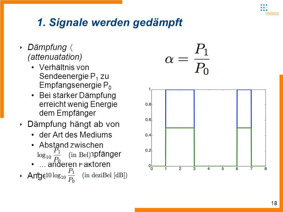 18 1. Signale werden gedämpft Dämpfung (attenuatation) Verhältnis von Sendeenergie P 1 zu Empfangsenergie P 0 Bei starker Dämpfung erreicht wenig Ener