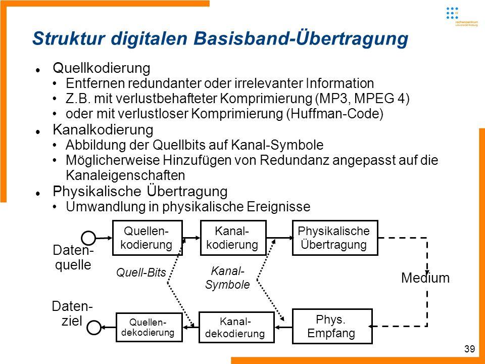 39 Daten- quelle Quellen- kodierung Kanal- kodierung Physikalische Übertragung Medium Daten- ziel Quellen- dekodierung Kanal- dekodierung Phys. Empfan