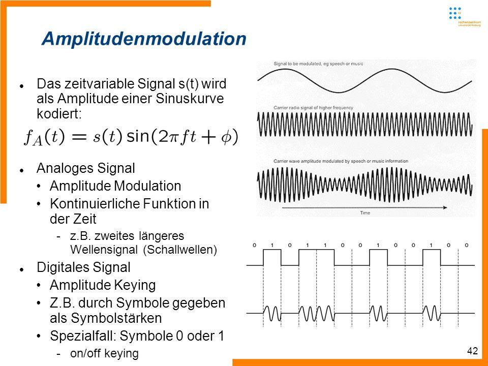 42 Amplitudenmodulation Das zeitvariable Signal s(t) wird als Amplitude einer Sinuskurve kodiert: Analoges Signal Amplitude Modulation Kontinuierliche