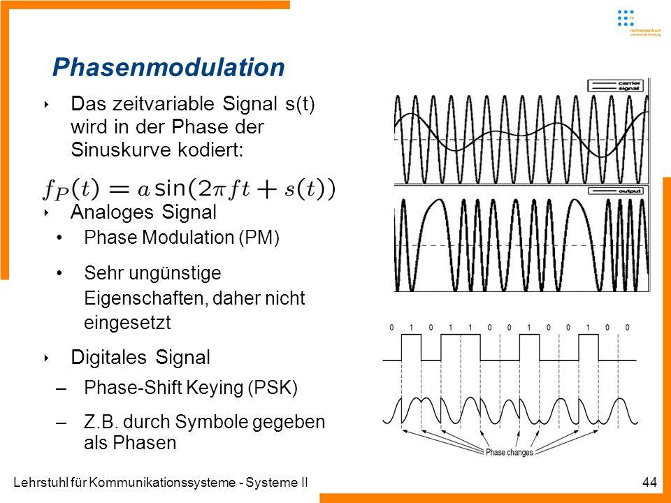 Lehrstuhl für Kommunikationssysteme - Systeme II44 Phasenmodulation Das zeitvariable Signal s(t) wird in der Phase der Sinuskurve kodiert: Analoges Si