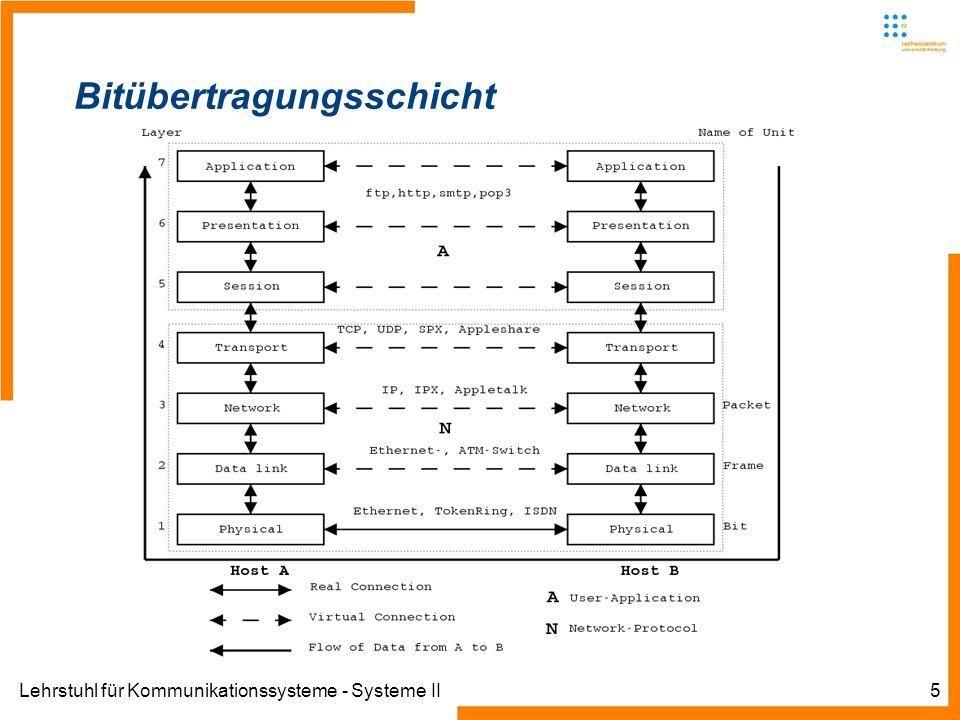 Lehrstuhl für Kommunikationssysteme - Systeme II5 Bitübertragungsschicht