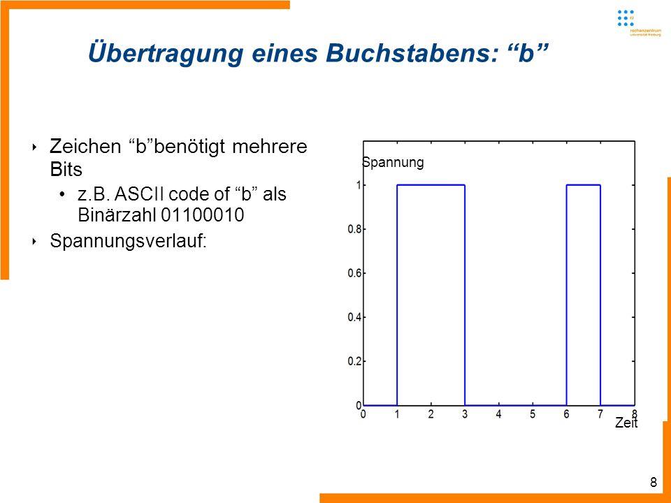 8 Übertragung eines Buchstabens: b Zeichen bbenötigt mehrere Bits z.B. ASCII code of b als Binärzahl 01100010 Spannungsverlauf: Zeit Spannung