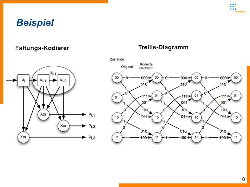 10 Beispiel Trellis-Diagramm Faltungs-Kodierer