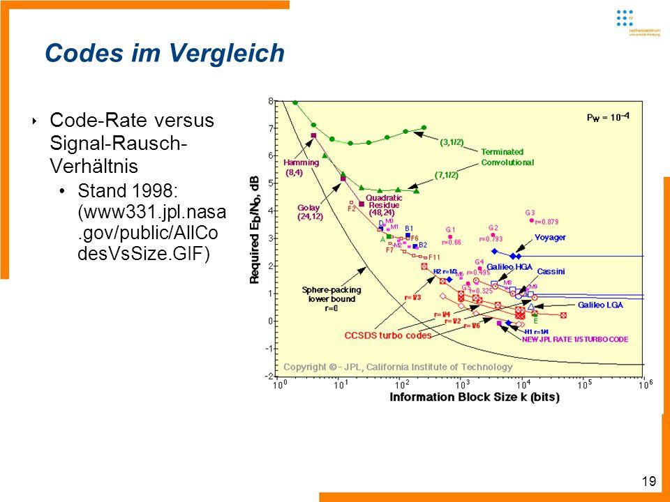 19 Codes im Vergleich Code-Rate versus Signal-Rausch- Verhältnis Stand 1998: (www331.jpl.nasa.gov/public/AllCo desVsSize.GIF)