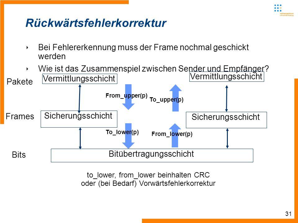 31 Rückwärtsfehlerkorrektur Bei Fehlererkennung muss der Frame nochmal geschickt werden Wie ist das Zusammenspiel zwischen Sender und Empfänger.