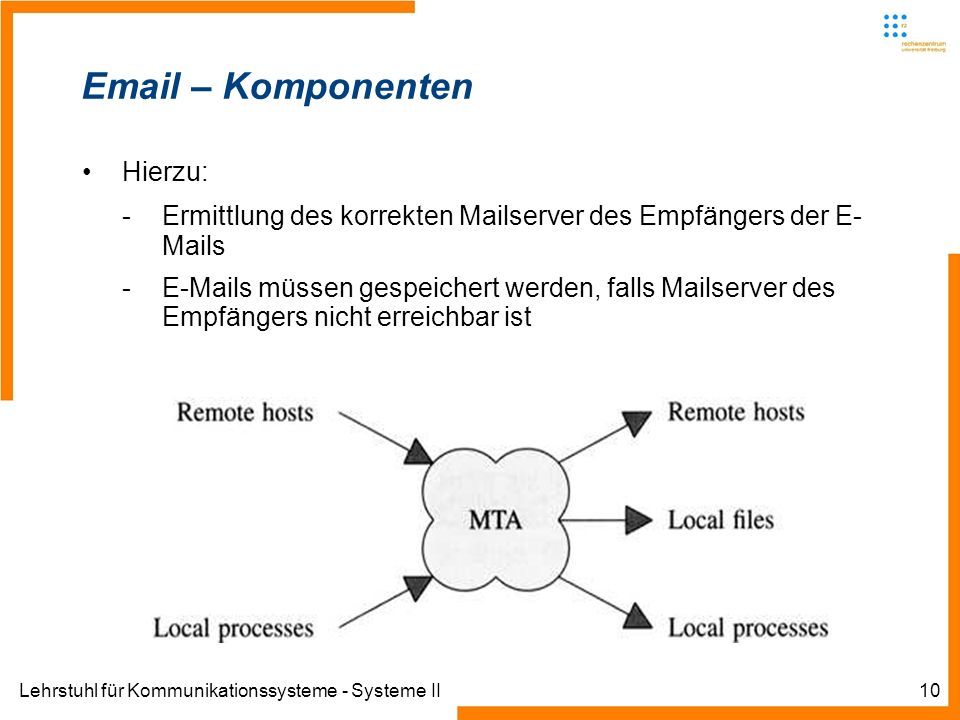 Lehrstuhl für Kommunikationssysteme - Systeme II10 Email – Komponenten Hierzu: -Ermittlung des korrekten Mailserver des Empfängers der E- Mails -E-Mai