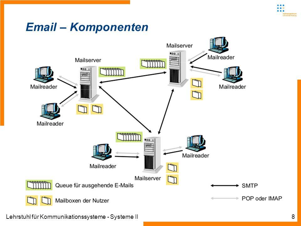 Lehrstuhl für Kommunikationssysteme - Systeme II9 Email – Komponenten Mailserver (MTA – Mail Transfer Agents) Legen eingehende E-Mails der Nutzer in deren Mailboxes ab Nehmen von Nutzern gesendete E-Mails entgegen und leiten sie an andere Mailserver weiter Sprechen dazu mindestens eines der genannten Protokolle SMTP, POP3, IMAP Inzwischen oft um weitere Komponenten erweitert (die wiederum auf separate Maschinen ausgelagert sein können) -SPAM-Abwehr -Virenschutz