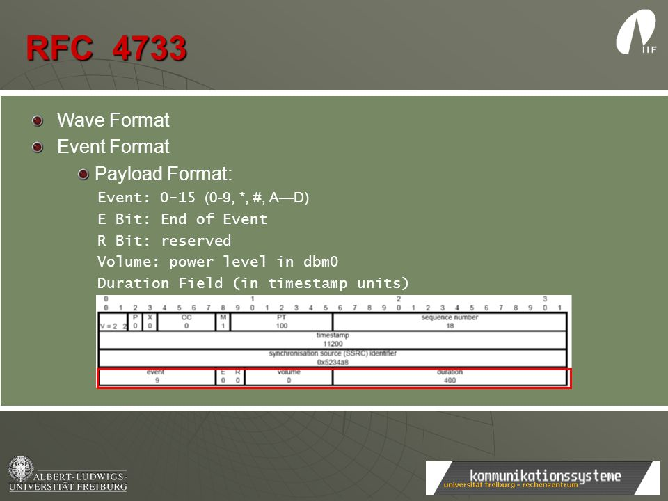 RFC 4733 Wave Format Event Format Payload Format: Event: 0-15 (0-9, *, #, AD) E Bit: End of Event R Bit: reserved Volume: power level in dbm0 Duration