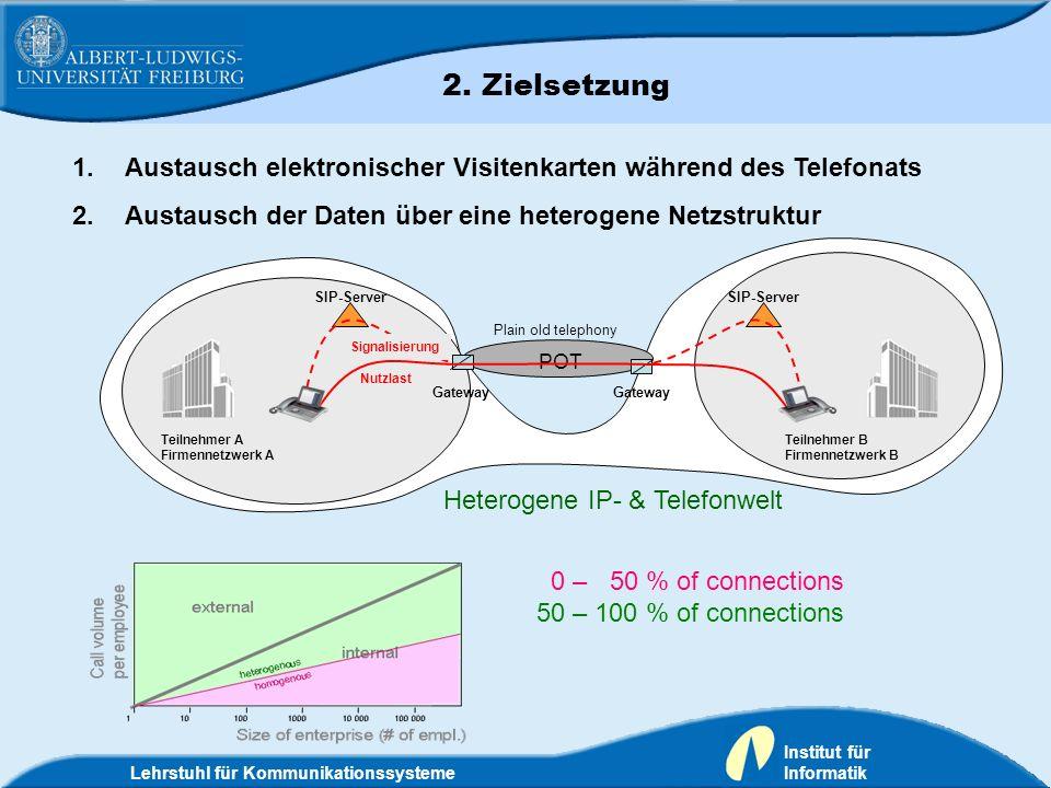 Lehrstuhl für Kommunikationssysteme Institut für Informatik 0 – 50 % of connections 50 – 100 % of connections 1.Austausch elektronischer Visitenkarten