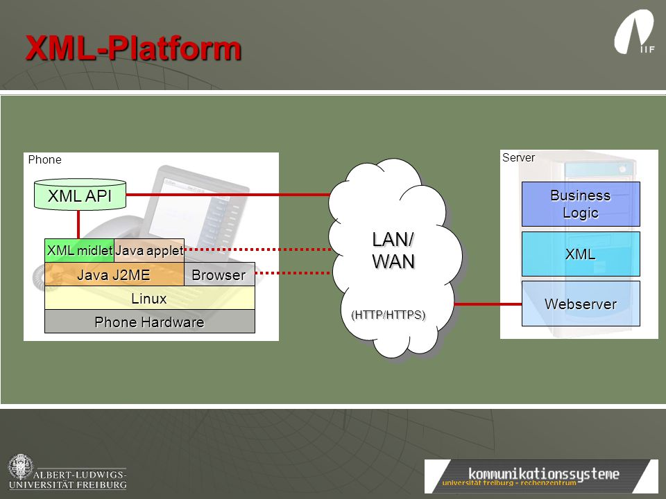 XML-Platform Phone Hardware Linux Java J2ME Browser XML midlet Java applet XML API LAN/ LAN/ WAN WAN (HTTP/HTTPS) (HTTP/HTTPS) LAN/ LAN/ WAN WAN (HTTP/HTTPS) (HTTP/HTTPS) Phone Server Webserver XML BusinessLogic