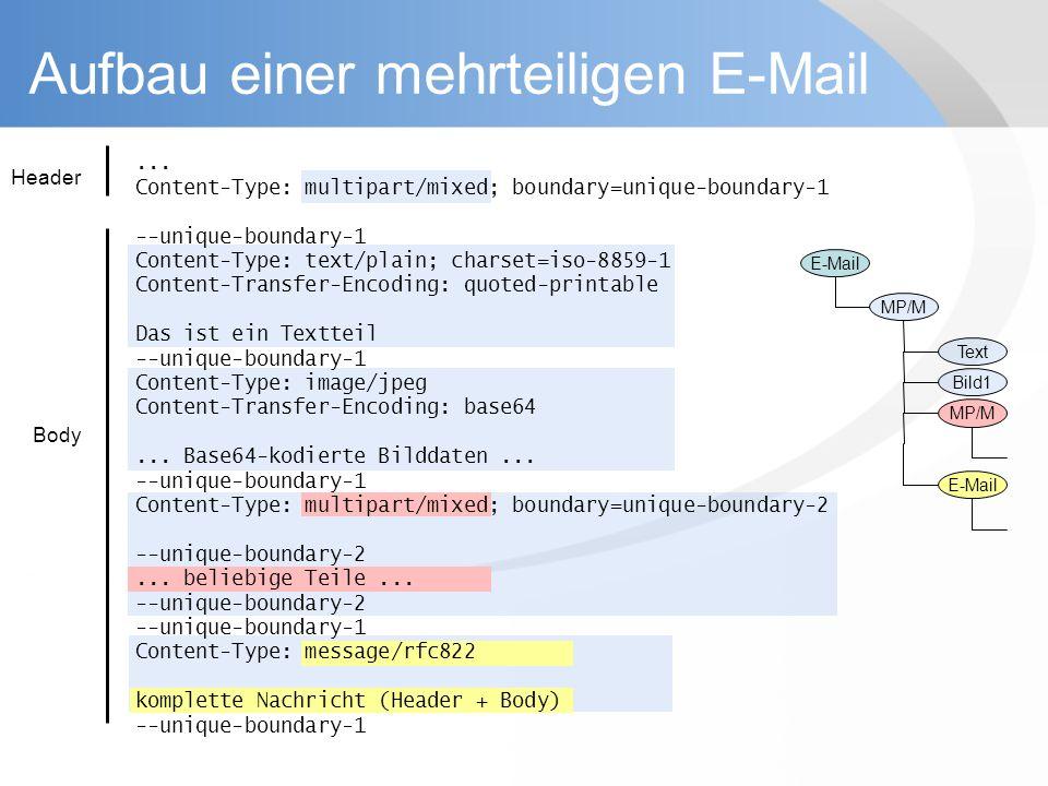 Aufbau einer mehrteiligen E-Mail Header Body E-Mail MP/M Text Bild1 MP/M E-Mail... Content-Type: multipart/mixed; boundary=unique-boundary-1 --unique-