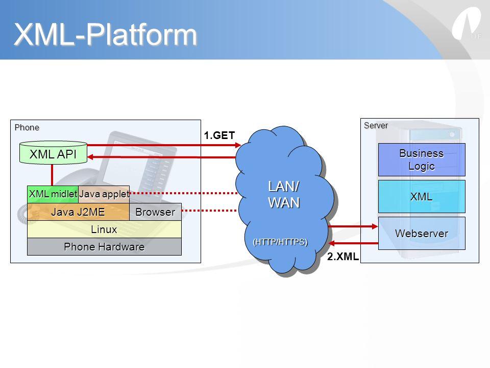 Phone Hardware Linux Java J2ME Browser XML midlet Java applet XML API LAN/ LAN/ WAN WAN (HTTP/HTTPS) (HTTP/HTTPS) LAN/ LAN/ WAN WAN (HTTP/HTTPS) (HTTP