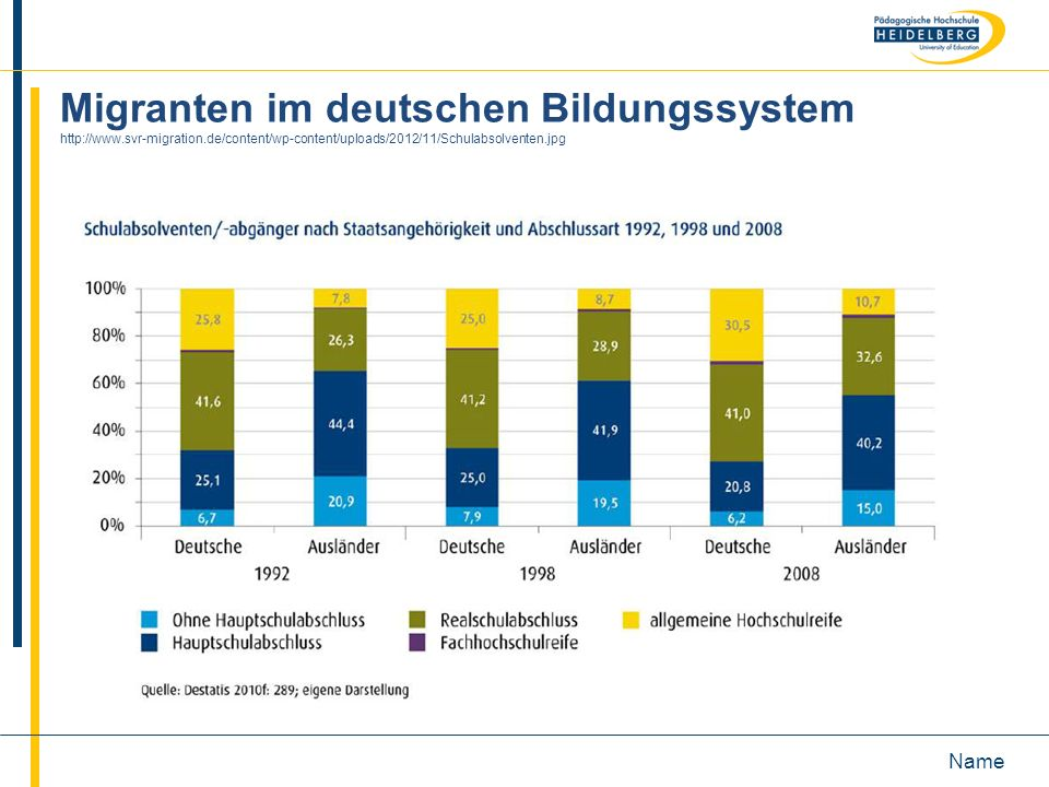 Name Migranten im deutschen Bildungssystem http://www.svr-migration.de/content/wp-content/uploads/2012/11/Schulabsolventen.jpg