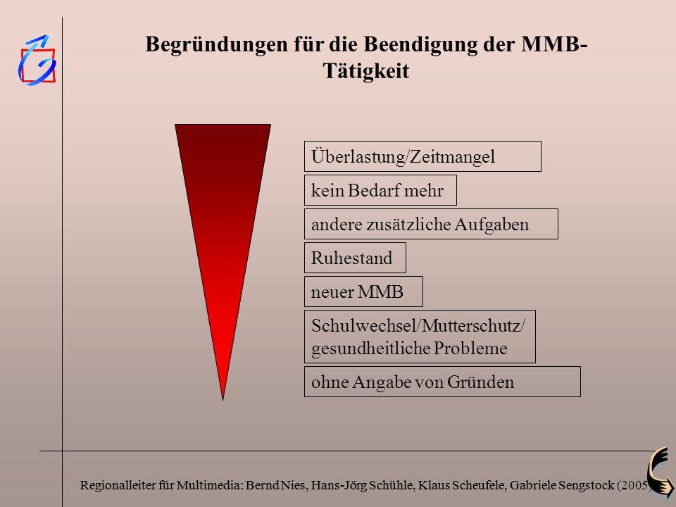 Regionalleiter für Multimedia: Bernd Nies, Hans-Jörg Schühle, Klaus Scheufele, Gabriele Sengstock Begründungen für die Beendigung der MMB- Tätigkeit a