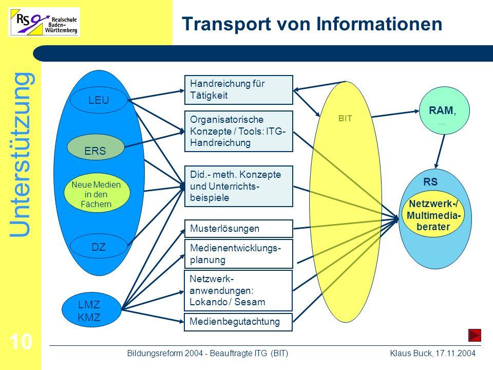 Unterstützung Klaus Buck, 17.11.2004Bildungsreform 2004 - Beauftragte ITG (BIT) 10 Transport von Informationen LMZ KMZ Netzwerk- anwendungen: Lokando / Sesam Did.- meth.