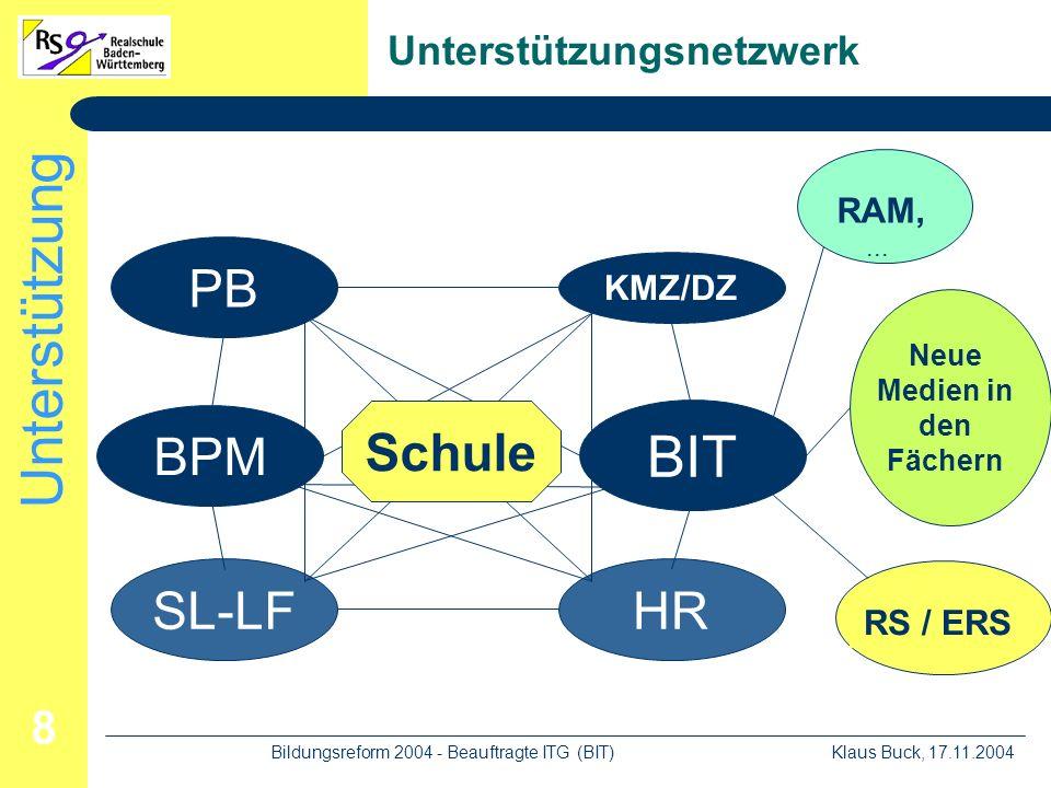 Unterstützung Klaus Buck, 17.11.2004Bildungsreform 2004 - Beauftragte ITG (BIT) 8 Unterstützungsnetzwerk PB KMZ/DZ SL-LFHR BPM BIT Schule RAM,...