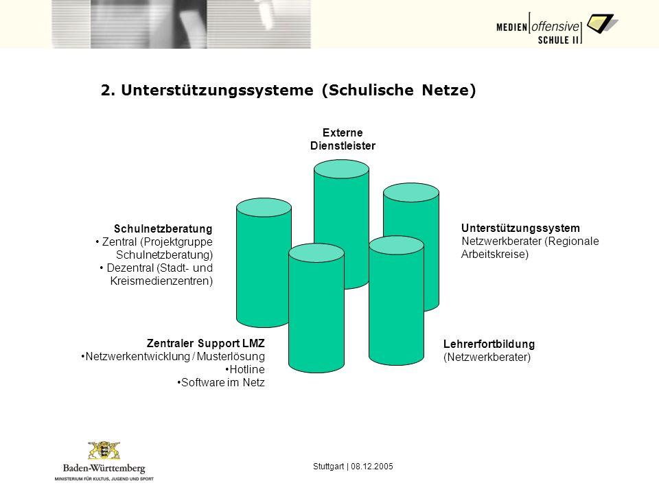 Stuttgart | 08.12.2005 2. Unterstützungssysteme (Schulische Netze) Zentraler Support LMZ Netzwerkentwicklung / Musterlösung Hotline Software im Netz S