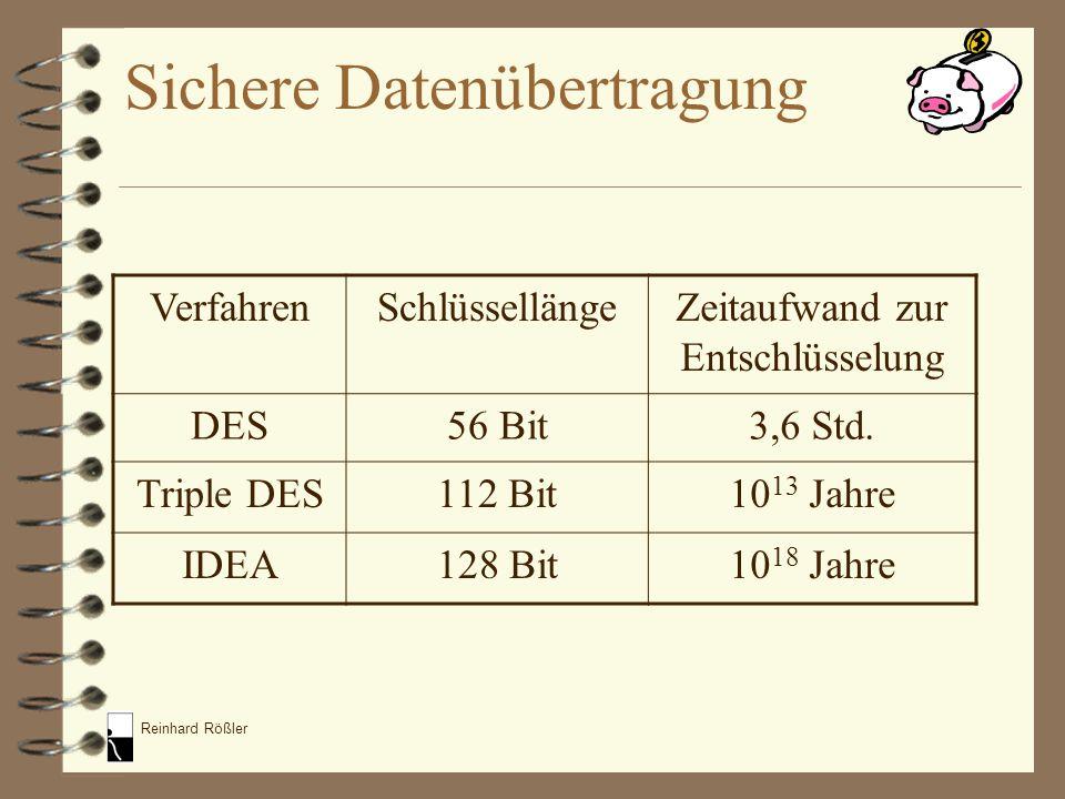 Reinhard Rößler VerfahrenSchlüssellängeZeitaufwand zur Entschlüsselung DES56 Bit3,6 Std. Triple DES112 Bit10 13 Jahre IDEA128 Bit10 18 Jahre Sichere D