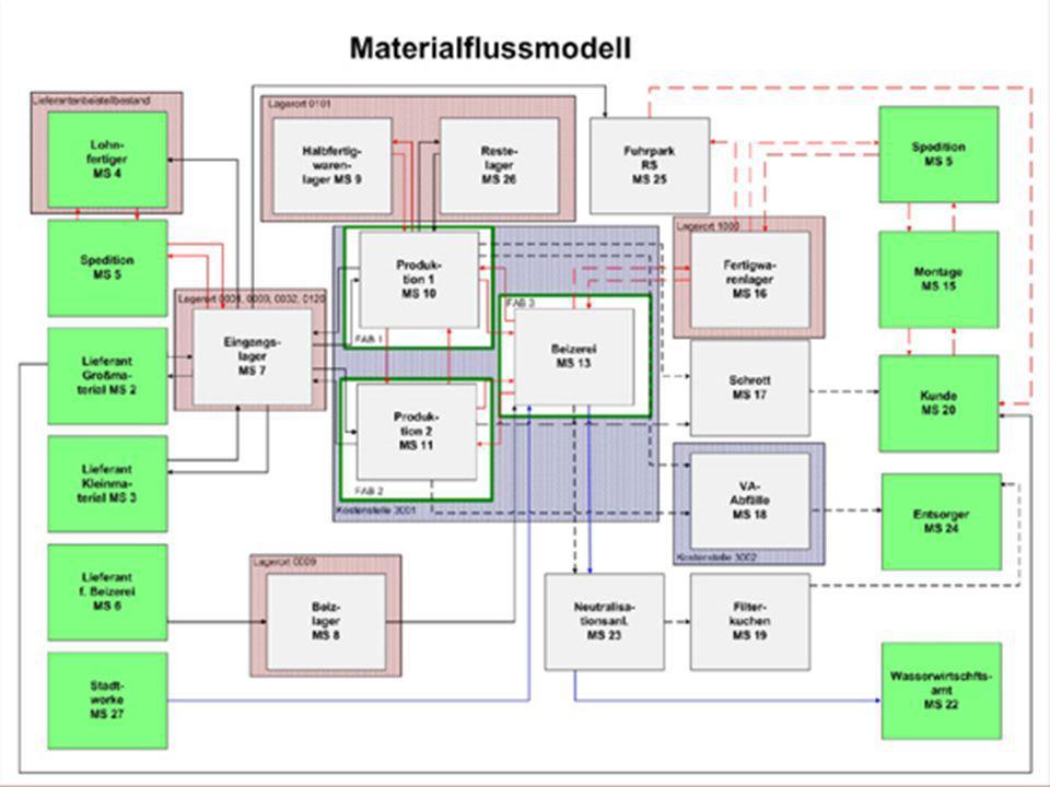 Reinhard Rößler MBA IS WS 2005/2006 Implementierung Auswahlkriterien: Funktioneller Leistungsumfang Zuverlässigkeit des Anbieters Ausbaufähigkeit des Systems