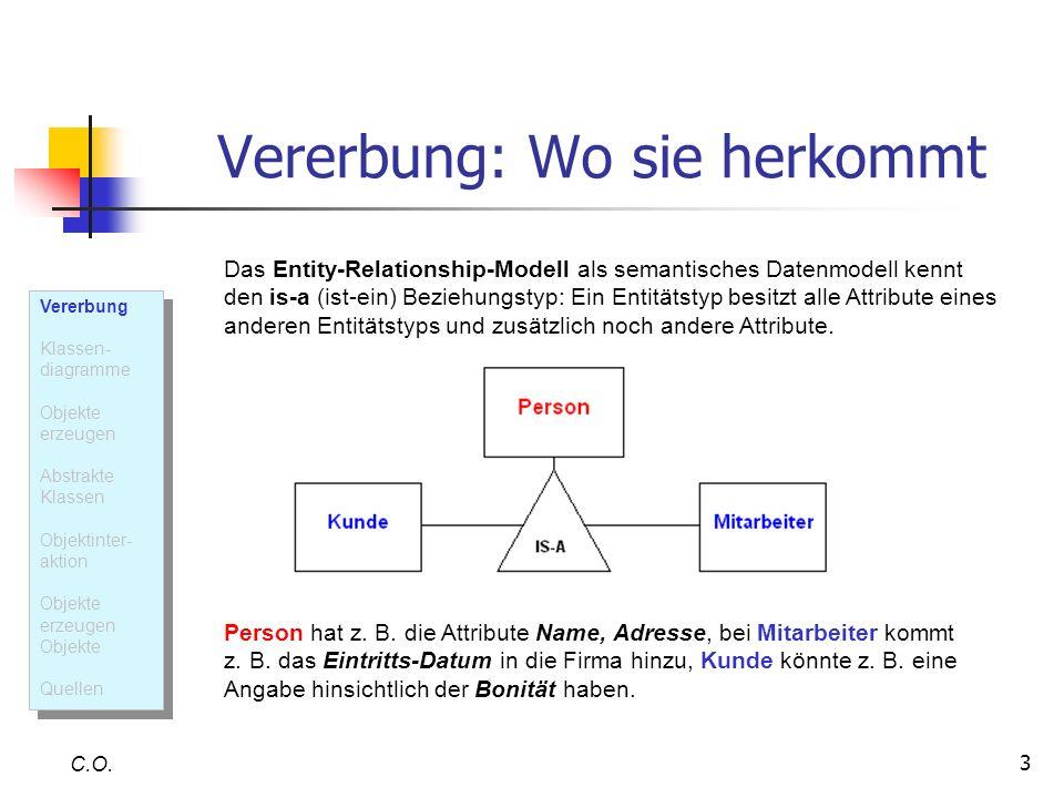 3 Vererbung: Wo sie herkommt C.O. Das Entity-Relationship-Modell als semantisches Datenmodell kennt den is-a (ist-ein) Beziehungstyp: Ein Entitätstyp