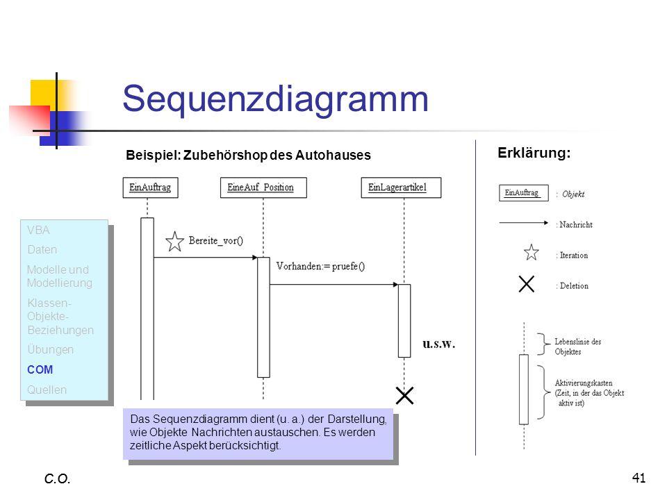 41 C.O. Sequenzdiagramm C.O. Erklärung: Das Sequenzdiagramm dient (u. a.) der Darstellung, wie Objekte Nachrichten austauschen. Es werden zeitliche As