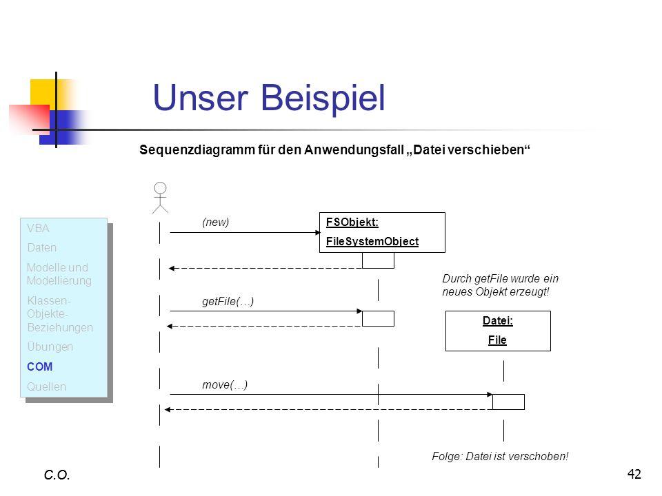 42 C.O. Unser Beispiel C.O. Sequenzdiagramm für den Anwendungsfall Datei verschieben FSObjekt: FileSystemObject (new) Datei: File getFile(…) Durch get