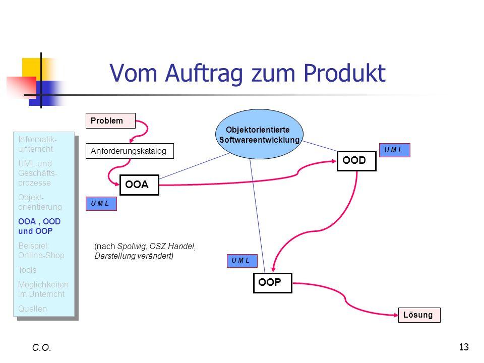 13 Vom Auftrag zum Produkt C.O. U M L Informatik- unterricht UML und Geschäfts- prozesse Objekt- orientierung OOA, OOD und OOP Beispiel: Online-Shop T