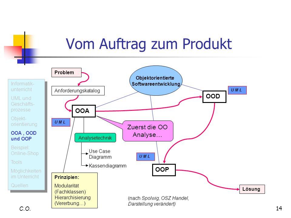 14 Vom Auftrag zum Produkt C.O. U M L Informatik- unterricht UML und Geschäfts- prozesse Objekt- orientierung OOA, OOD und OOP Beispiel: Online-Shop T